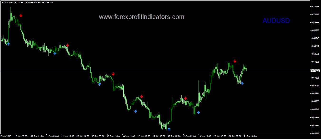 AIzig Forex Indicator