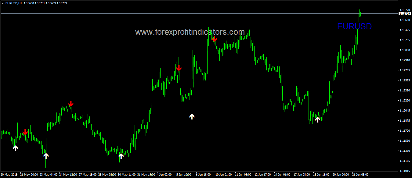 Breakout Signal Indicator