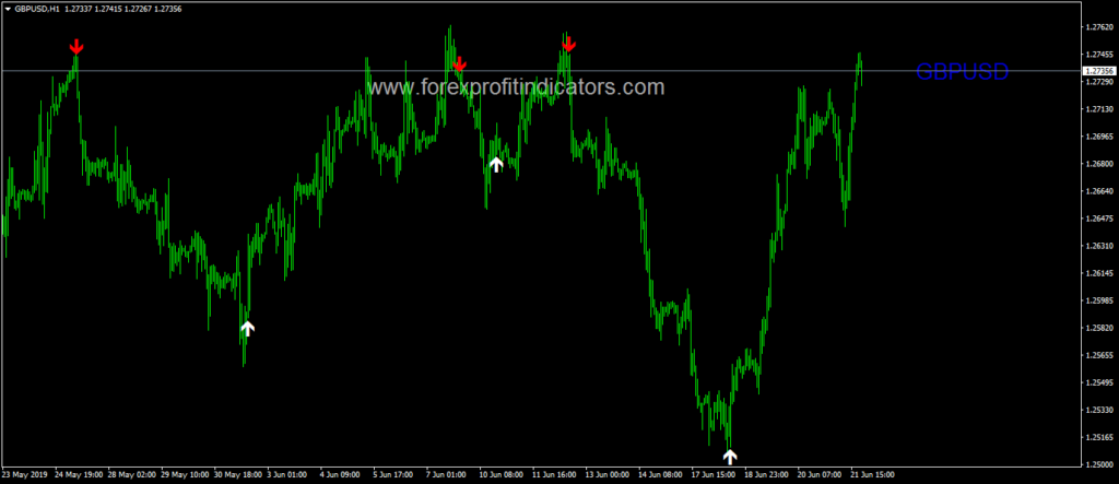 Forex breakout indicator free download