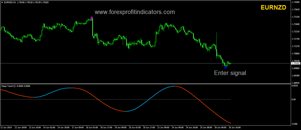 Currency pair