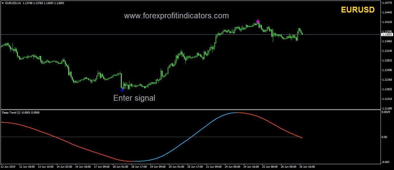Enter Signal Forex Indicator