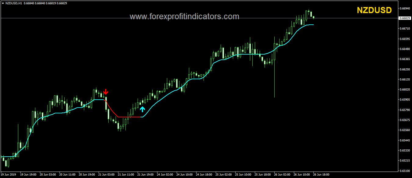 Forex CMA_2_CJCF52Ba Indicator