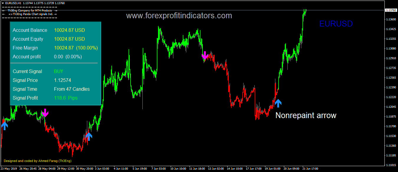 Th3Eng Panda Forex Indicator