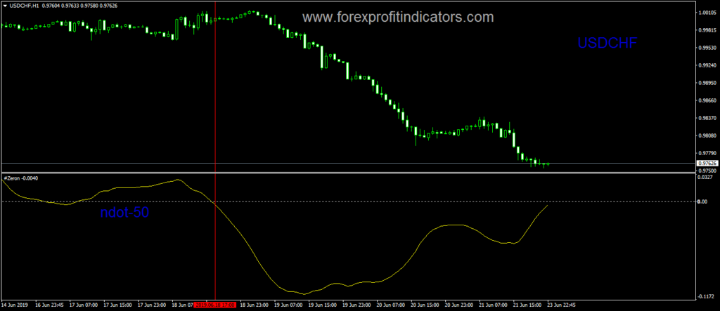 Forex technical analysis