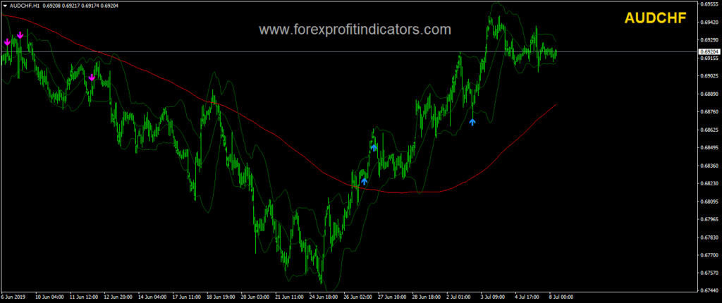 Forex Wave system