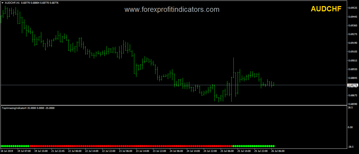 Top Amazing Forex Indicator