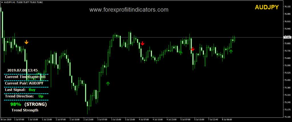 Best Forex  Indicator