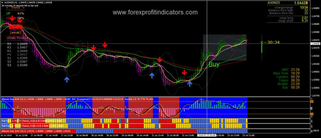 Forex patterns
