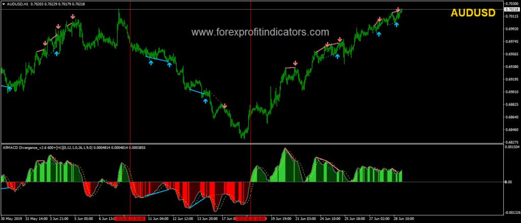 MACD indicator forex