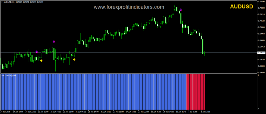 Forex tape reading indicator