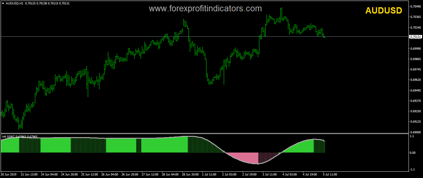 SSRC Smoothed Forex Indicator Download ...