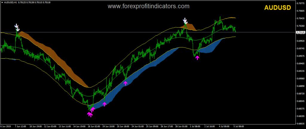 Forex forecast indicator