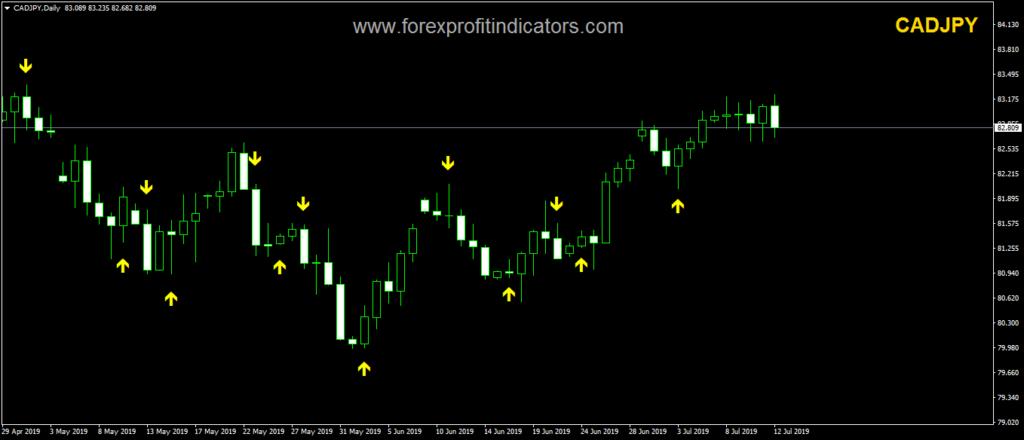 Best Forex signals