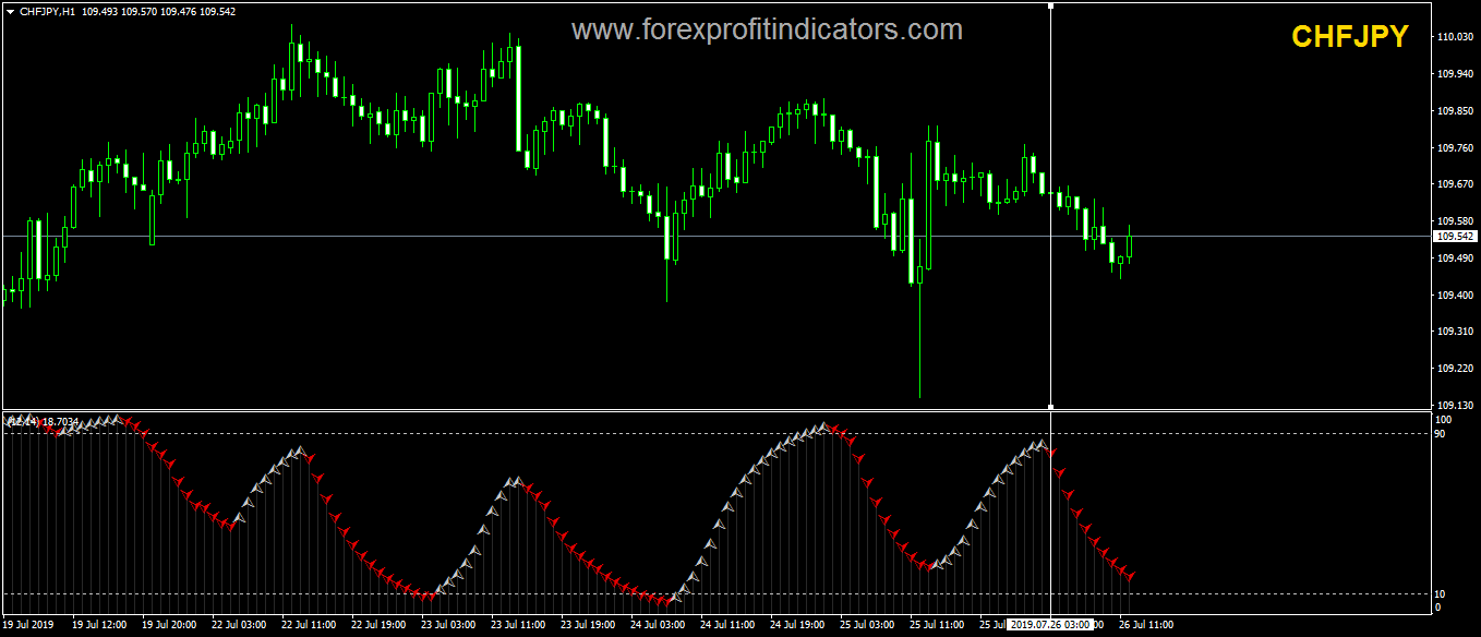 Scalp Cycle Forex Indicator