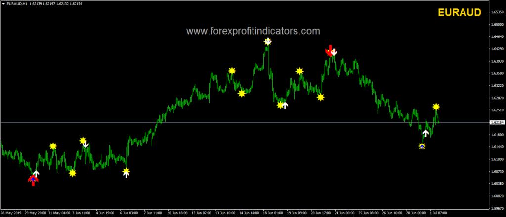 Forex Classic Indicator Free Download