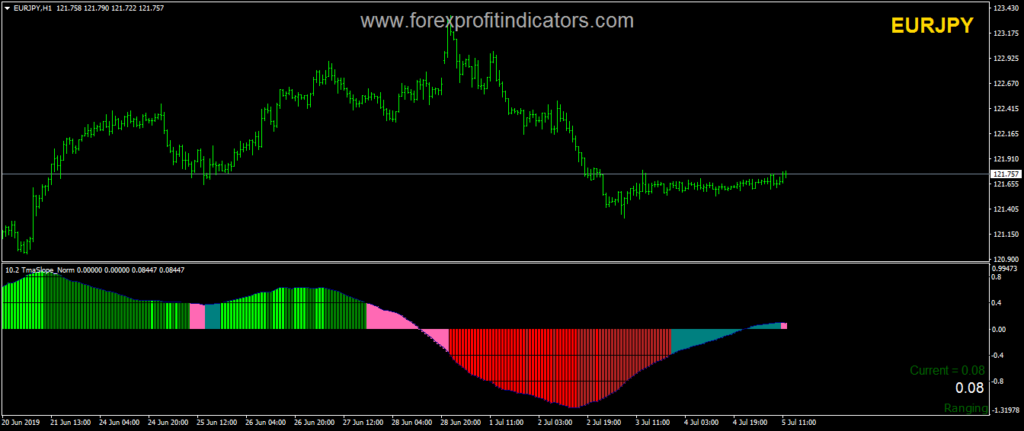 TMA Slope Forex Indicator Free Download