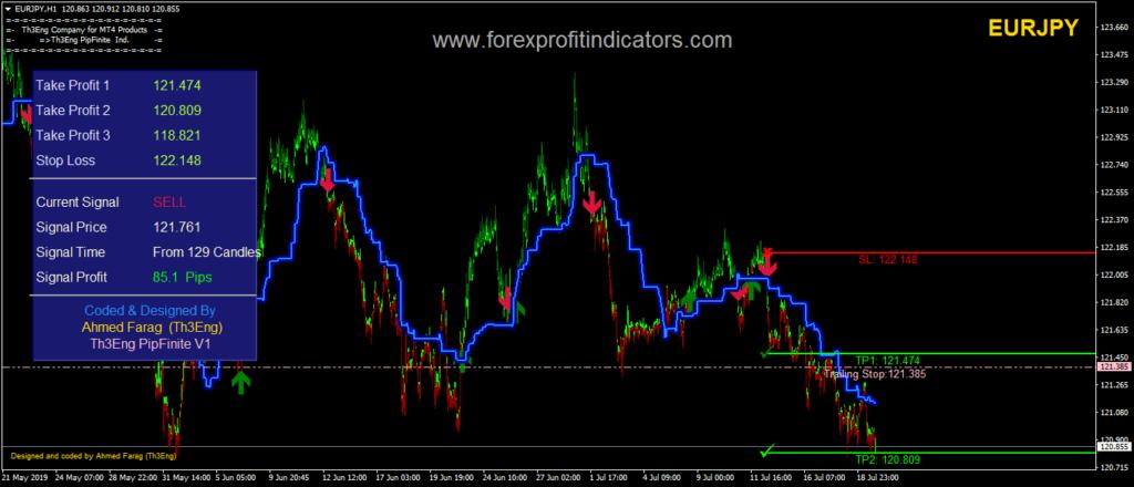 Th3Eng PipFinite V1 Forex Indicator Download