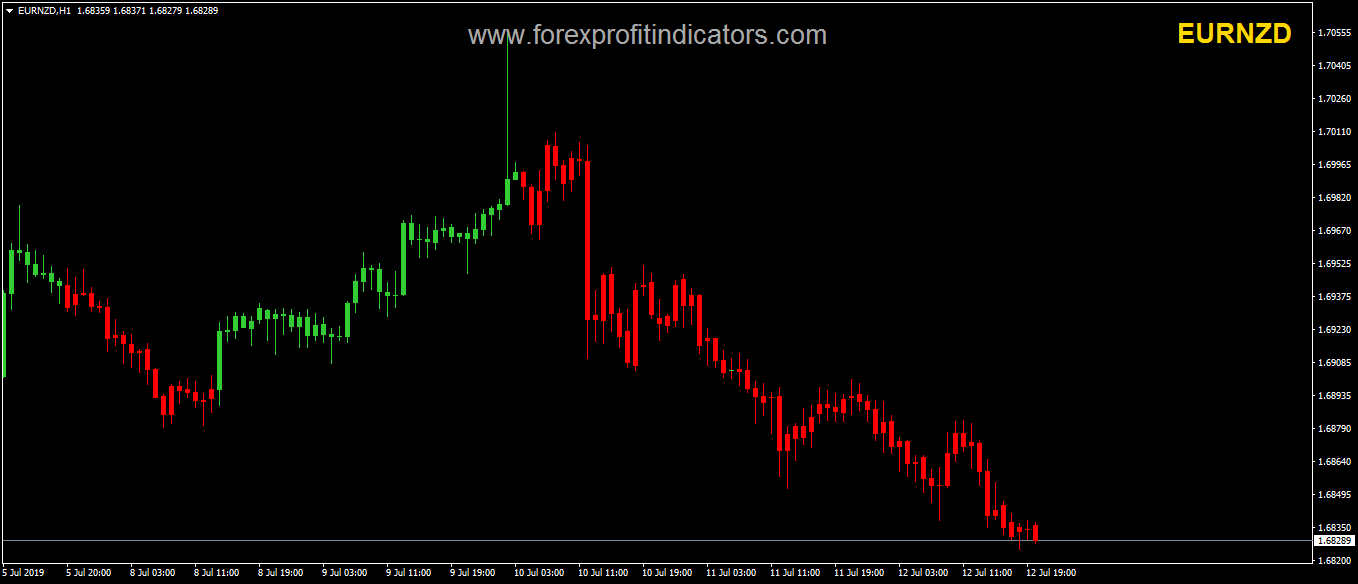X Supertrend Candle Indicator