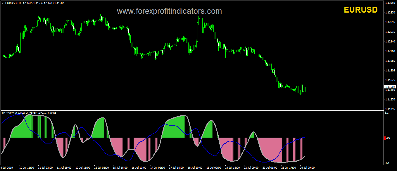 Forex FPI Template 1
