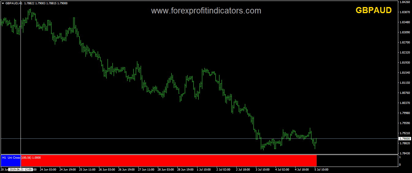 Unicross histo Forex Indicator