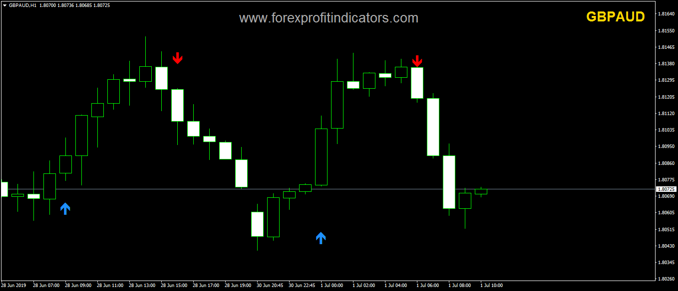 Super Arrow Indicator » Free MT4 Indicators [mq4 & ex4