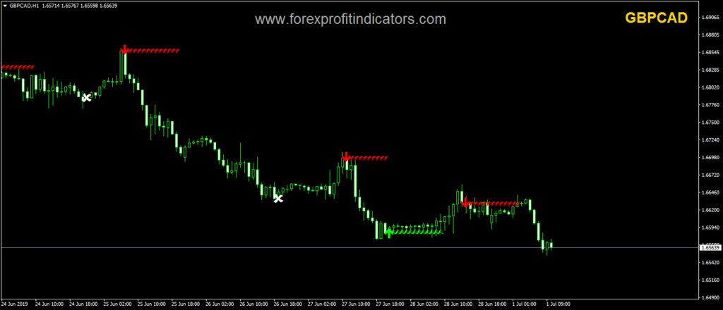 Best forex entry indicator