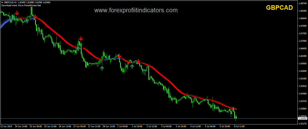 Forex value
