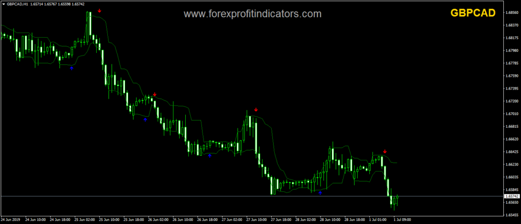 Arrows and Curves Forex Indicator