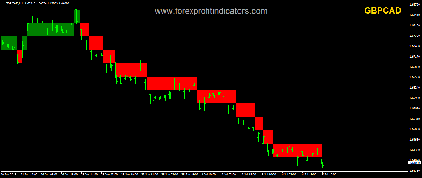 Renko Charts Forex Indicator Free Download Forexprofitindicators Com