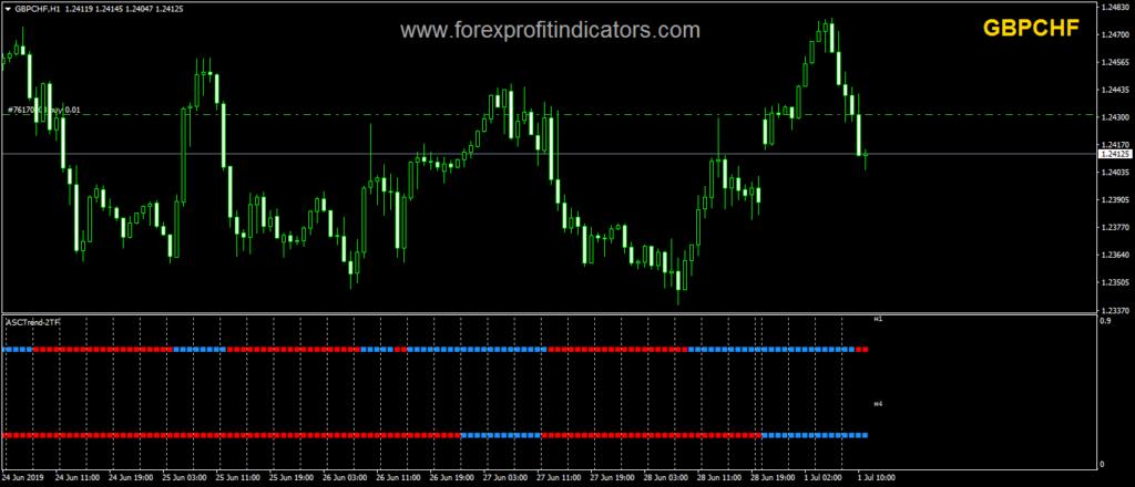 Trend Matrix Forex Indicator Free Download - Forexprofitindicators.com