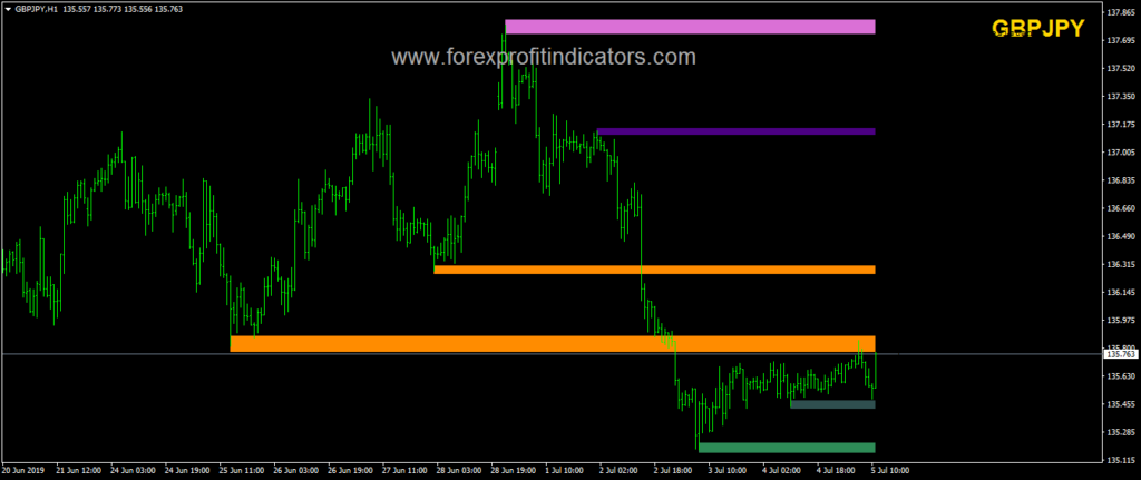 Support and Resistance  Indicator mt4