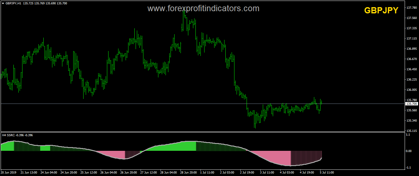 SSRC Smoothed Forex Indicator