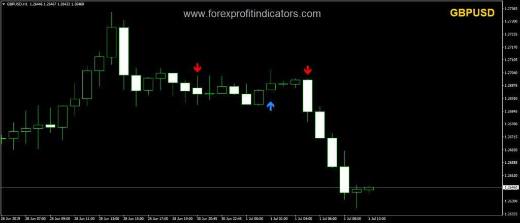 Arrow Indicator mt4