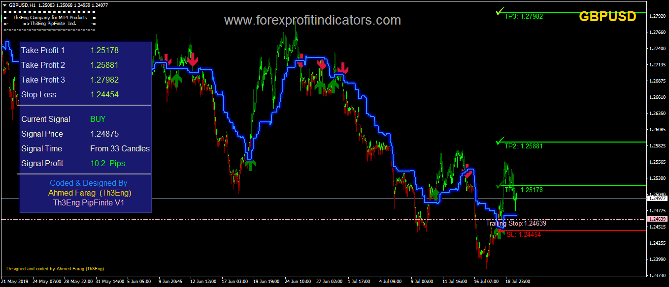 Th3Eng PipFinite V1 Forex Indicator
