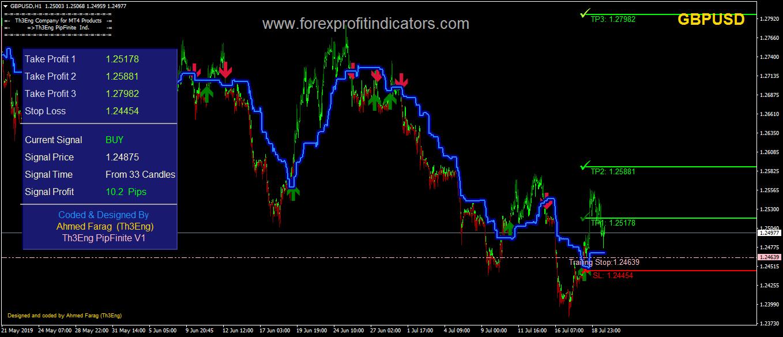 Th3Eng PipFinite V1 Forex Indicator
