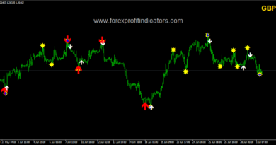 Classic indicator forex