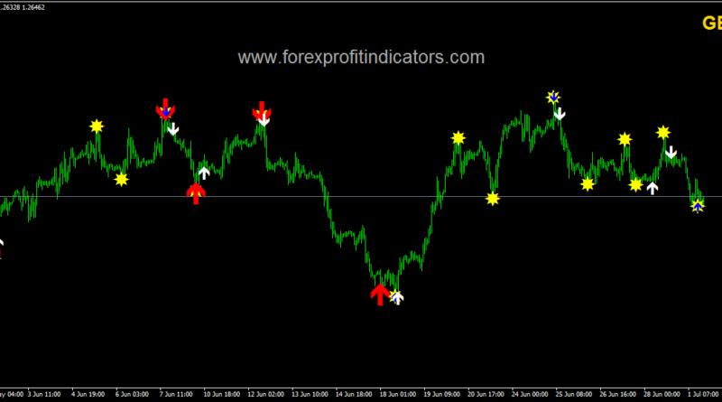 Classic indicators forex