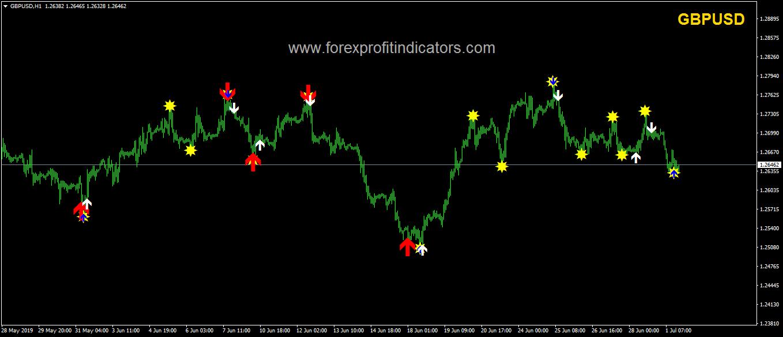 Forex Classic indicator