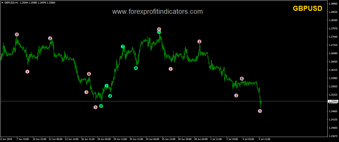 Free elliott wave software for forex peter schiff investment blogger