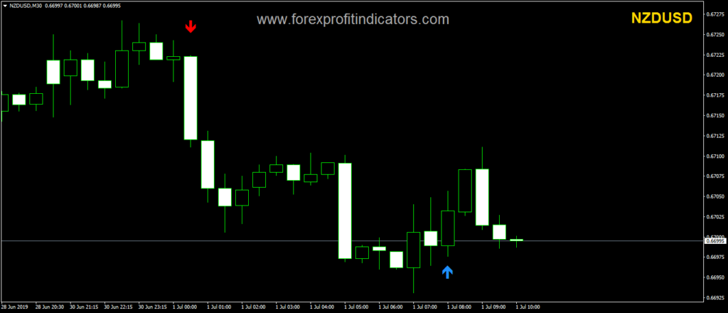 Arrow with Alert Forex Indicator Download