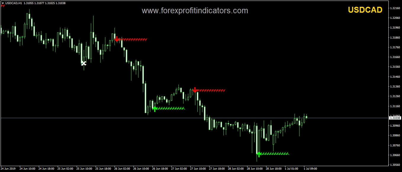 ArrZZx2 Forex Indicator