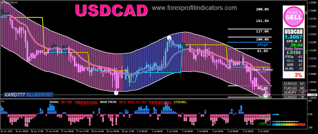 Meta trader 4 indicators