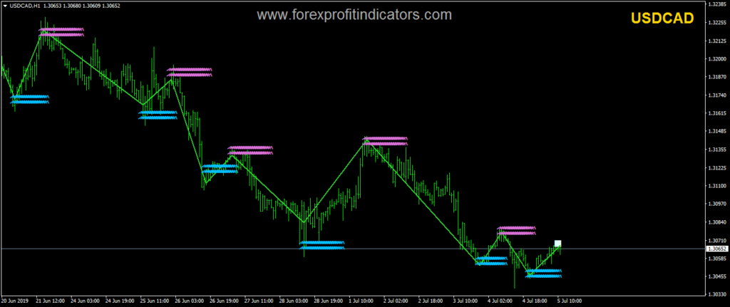 Profitable Forex Indicator