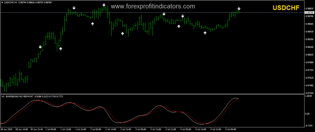 Trading with Forex