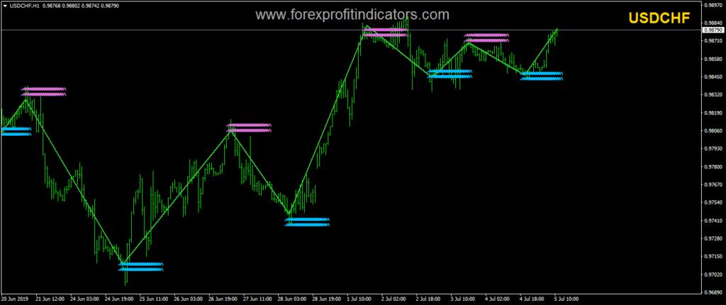 Profitable Forex Indicator