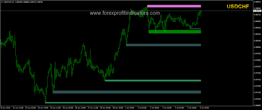 SS Support Resistance Indicator Download