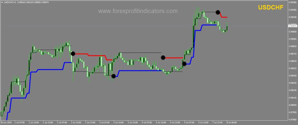Forex worth indicator