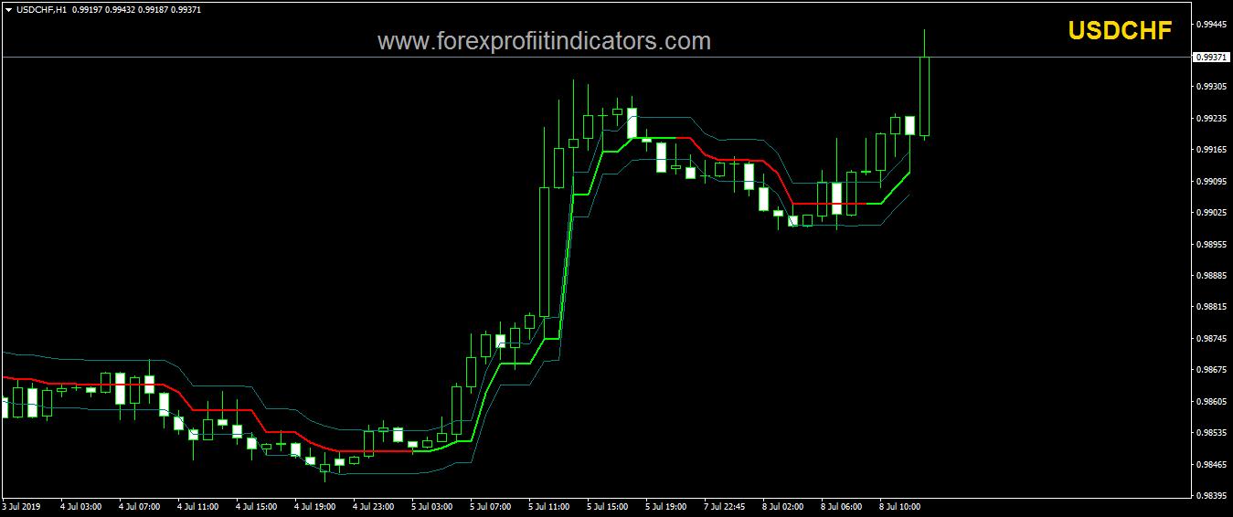 Free forex Ozymandias Indicator | Forexprofitindicators.com