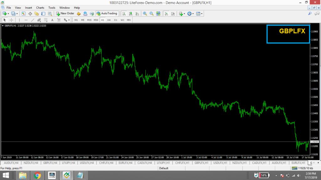 Forex Index