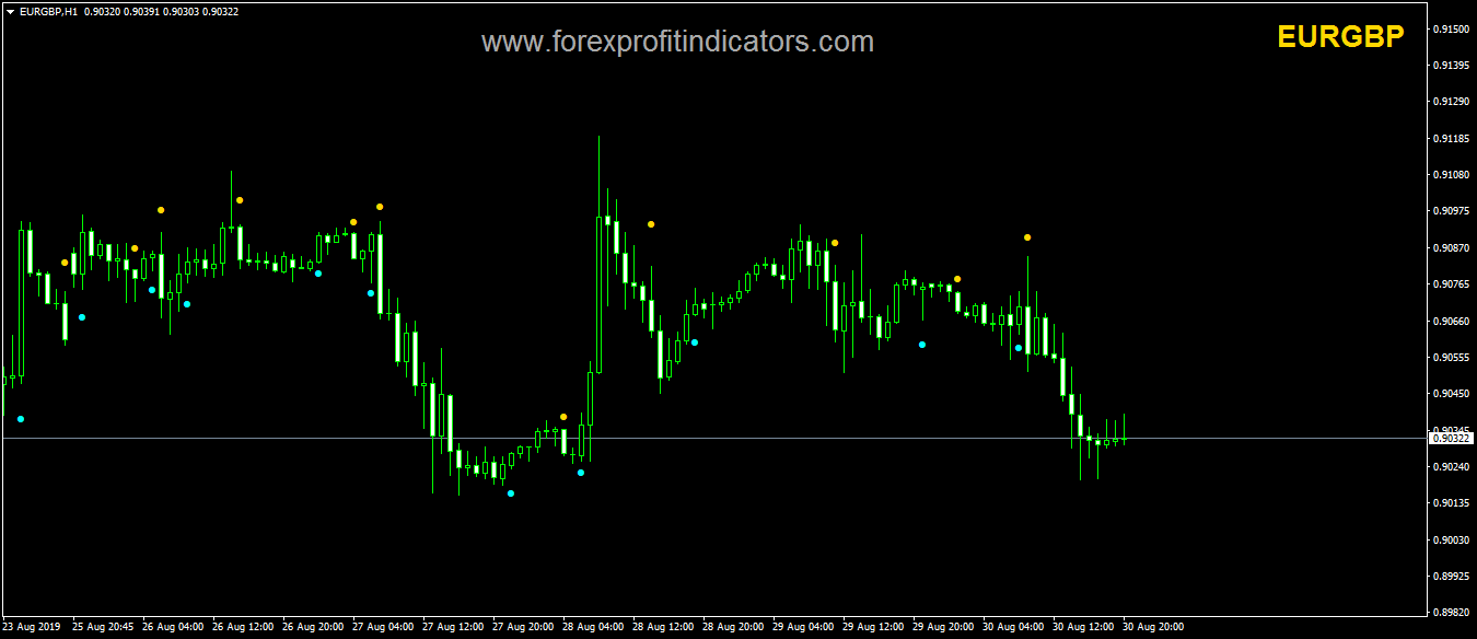 Golden Finger Forex Indicator